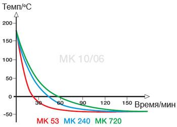 graf-mk-1