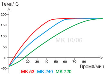 graf-mk-2