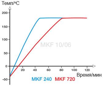 graf-mkf-3