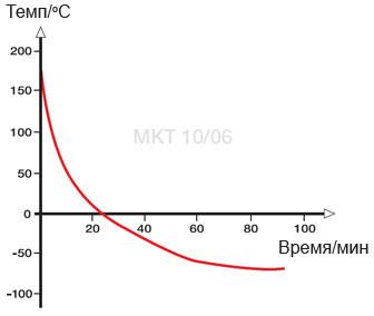 graf-mkt-1