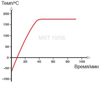 graf-mkt-2