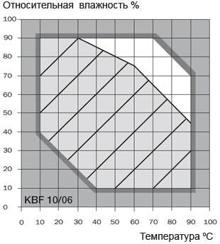 graf-kbf