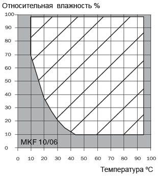 graf-mkf-1