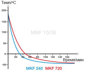 graf-mkf-2