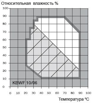 kbwf-graf